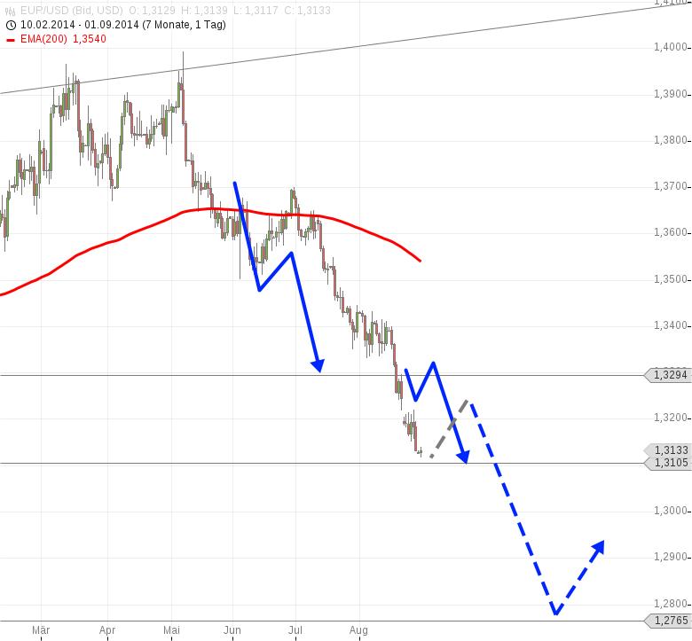 EUR-USD-Euro-eigentlich-massiv-überverkauft-ABER-Chartanalyse-Harald-Weygand-GodmodeTrader.de-1