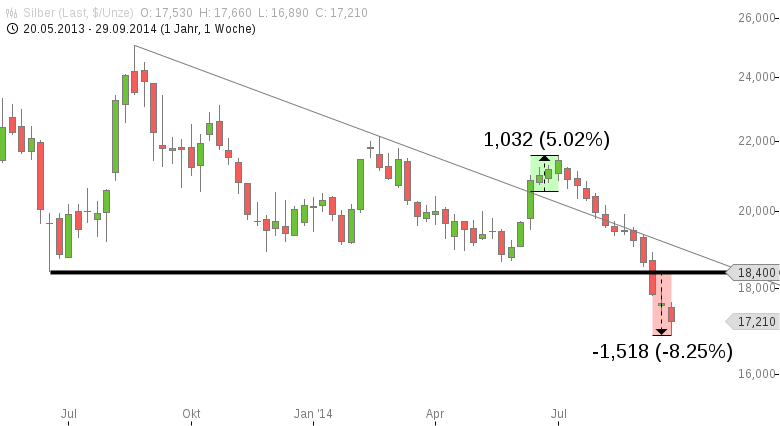 Chartanalyse zu Strong Buy für Silber? Das Mysterium der XAG-Moves