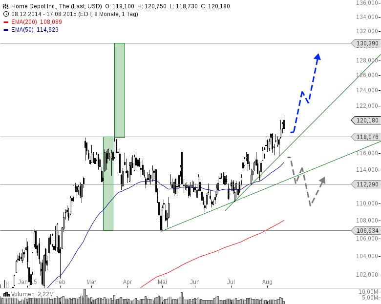 Акции / Aktien - Анализ / Analyse (актуальные акции для Анализа) 1050626