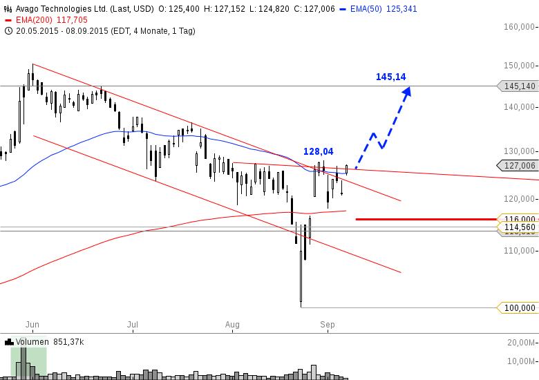 Акции / Aktien - Анализ / Analyse (актуальные акции для Анализа) 1080946