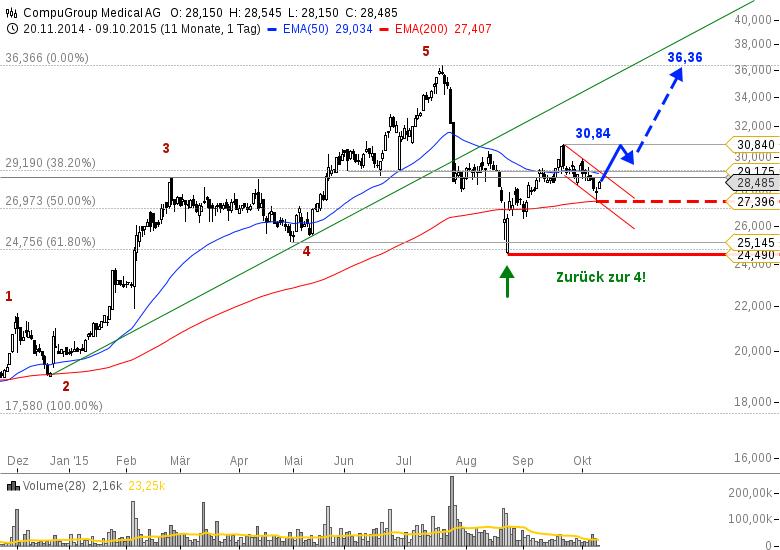 Акции / Aktien - Анализ / Analyse (актуальные акции для Анализа) - Страница 3 1127028