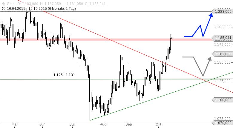 GOLD-Bald-wieder-über-1-200-USD-Chartanalyse-Thomas-May-GodmodeTrader.de-1