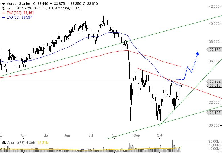 Акции / Aktien - Анализ / Analyse (актуальные акции для Анализа) - Страница 3 1159804