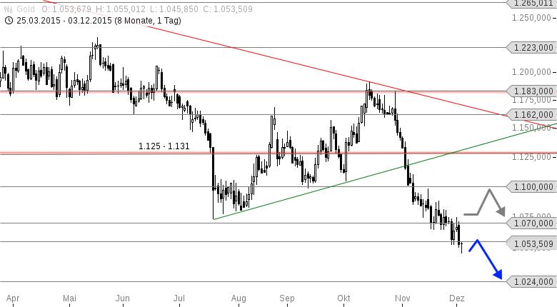 GOLD-In-diesem-Jahr-noch-zurück-auf-1-000-USD-Chartanalyse-Thomas-May-GodmodeTrader.de-1