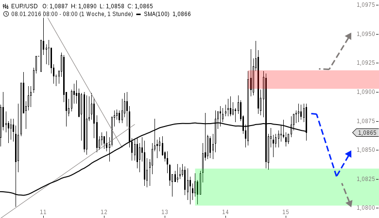 EUR-USD-Kurzes-Bullenintermezzo-Chartanalyse-Henry-Philippson-GodmodeTrader.de-1