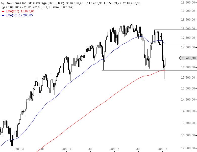 DAX-Erst-die-EZB-dann-die-BoJ-die-Gorillas-treiben-den-Markt-Chartanalyse-Harald-Weygand-GodmodeTrader.de-3