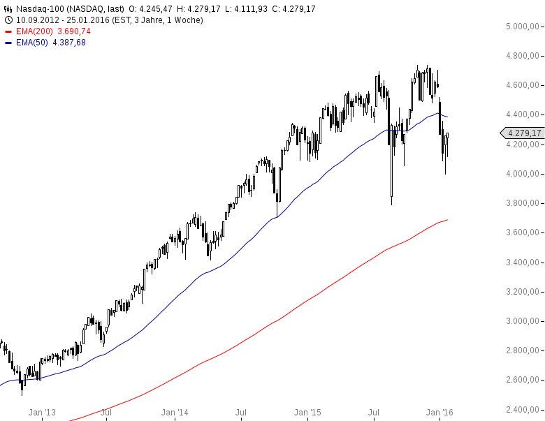 DAX-Erst-die-EZB-dann-die-BoJ-die-Gorillas-treiben-den-Markt-Chartanalyse-Harald-Weygand-GodmodeTrader.de-4