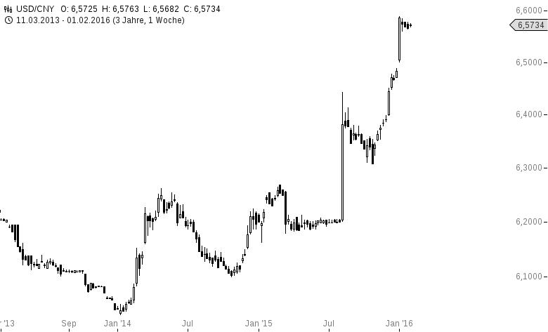 Hedgefonds-spekulieren-auf-Yuan-Absturz-Oliver-Baron-GodmodeTrader.de-1
