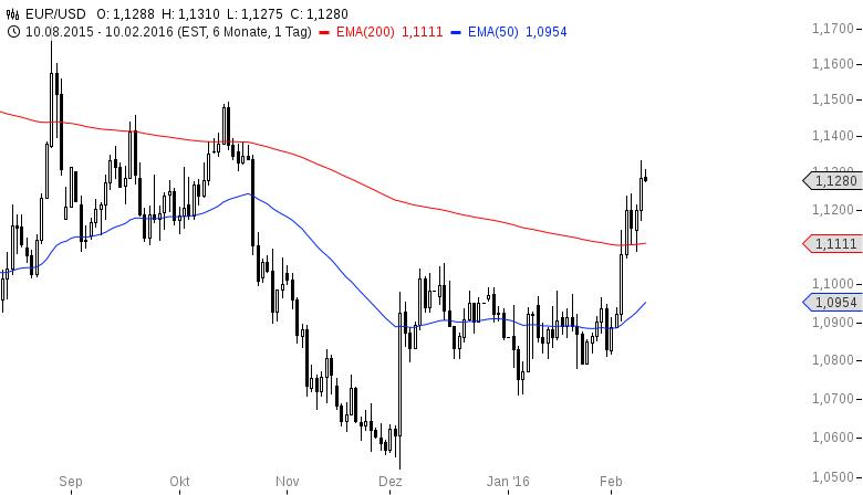 EUR-USD-Direkt-auf-ein-neues-Jahreshoch-Yellen-am-Nachmittag-Chartanalyse-Henry-Philippson-GodmodeTrader.de-2
