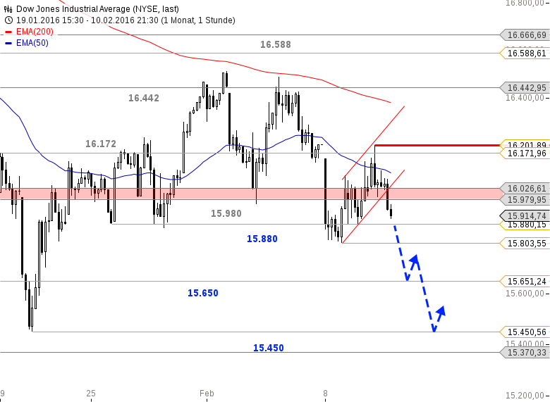 Muster Tag Trader - Preis von Brent