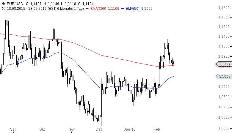 EUR-USD-Haben-die-Bullen-noch-etwas-zuzusetzen-Chartanalyse-Henry-Philippson-GodmodeTrader.de-2