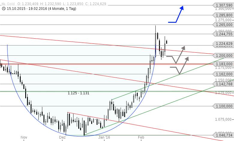 GOLD-Auf-dem-Weg-über-1-300-USD-Chartanalyse-Thomas-May-GodmodeTrader.de-1