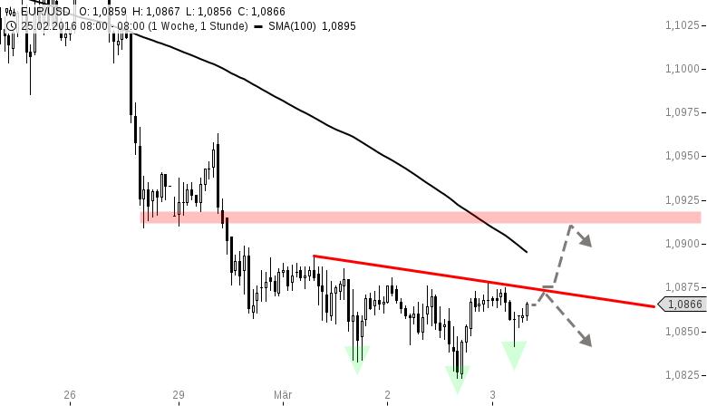 EUR-USD-Ist-das-eine-SKS-Chartanalyse-Henry-Philippson-GodmodeTrader.de-1
