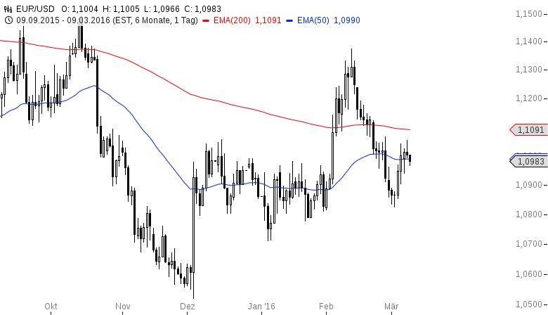 EUR-USD-Kalte-Füße-in-Asien-Chartanalyse-Henry-Philippson-GodmodeTrader.de-2