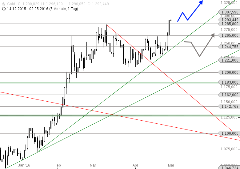 GOLD-Rally-mit-Ansage-Chartanalyse-Thomas-May-GodmodeTrader.de-1