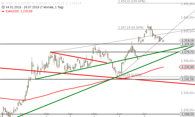 Gold-Bullen-sollten-bald-reagieren-Chartanalyse-Marko-Strehk-GodmodeTrader.de-1