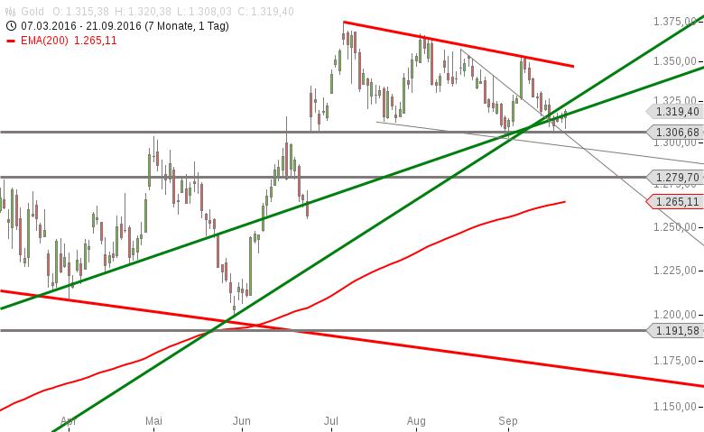 Gold-auf-dem-entscheidenden-Niveau-Chartanalyse-Marko-Strehk-GodmodeTrader.de-1