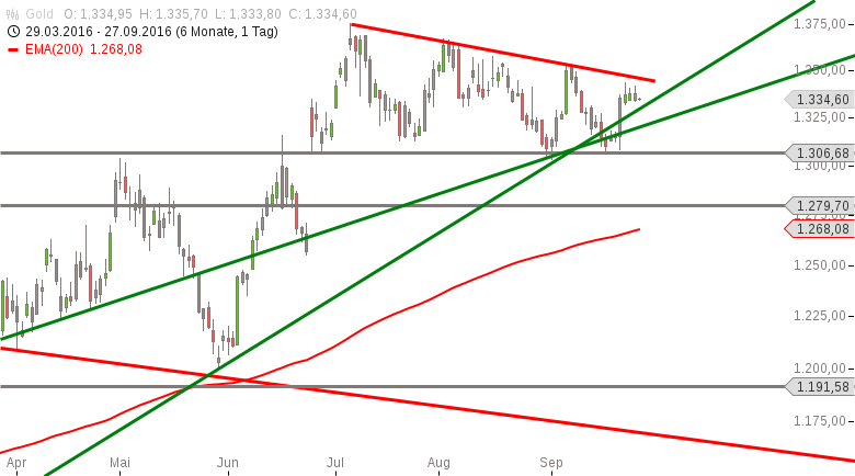 Gold-Kaufsignal-ist-kurzfristig-möglich-Chartanalyse-Marko-Strehk-GodmodeTrader.de-1