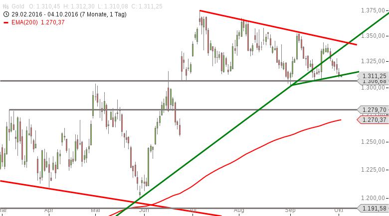 Gold-rutscht-auf-die-entscheidende-Unterstützung-Chartanalyse-Marko-Strehk-GodmodeTrader.de-1