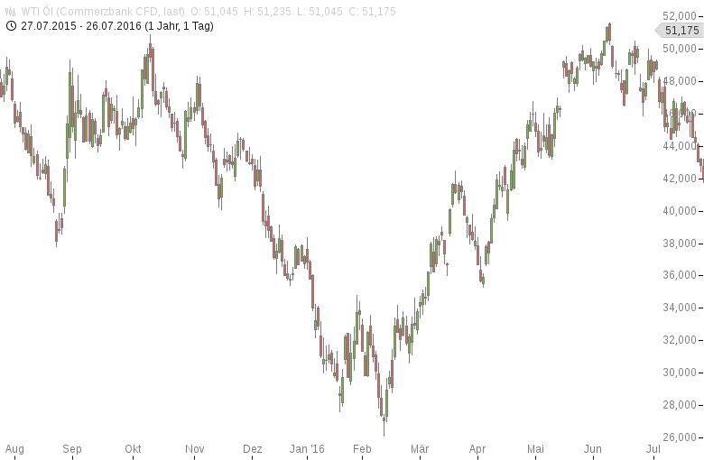 Ölpreise-setzen-Anstieg-fort-Tomke-Hansmann-GodmodeTrader.de-1