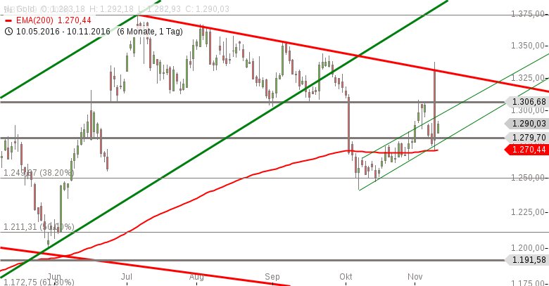 Gold-Handelsmarken-werden-abgesteckt-Chartanalyse-Marko-Strehk-GodmodeTrader.de-1