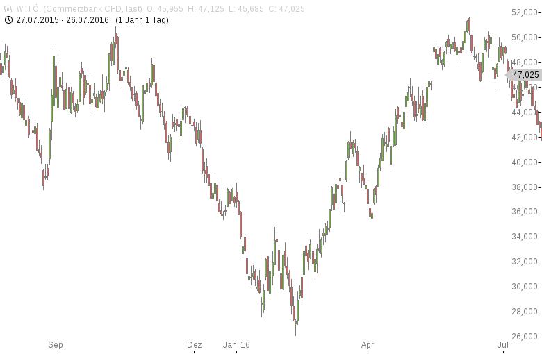 Ölpreise-vor-Opec-Treffen-deutlich-im-Plus-Tomke-Hansmann-GodmodeTrader.de-1