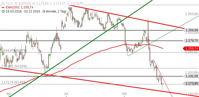 Gold-Kaufdruck-nimmt-wieder-zu-Chartanalyse-Marko-Strehk-GodmodeTrader.de-1