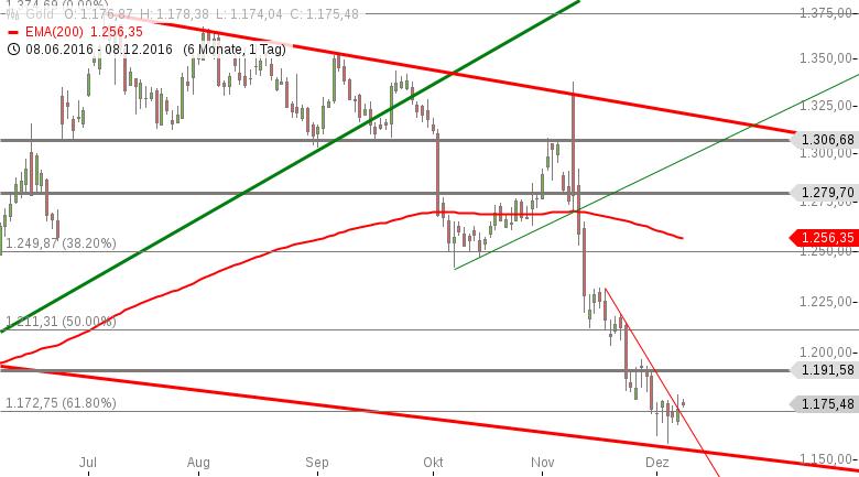Gold-Kleine-Erholung-wird-möglich-Chartanalyse-Marko-Strehk-GodmodeTrader.de-1