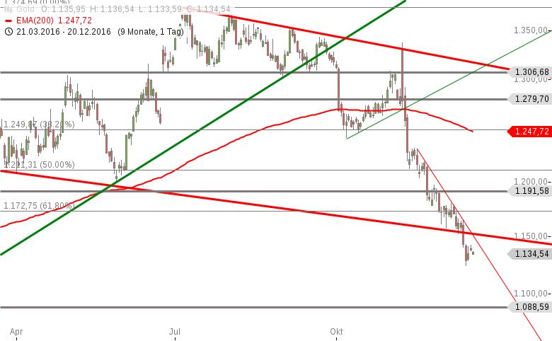 Gold-Verkaufsdruck-nimmt-wieder-zu-Chartanalyse-Marko-Strehk-GodmodeTrader.de-1