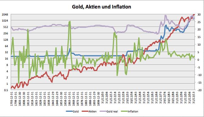 Der-Sinn-von-Gold-Kommentar-Clemens-Schmale-GodmodeTrader.de-1