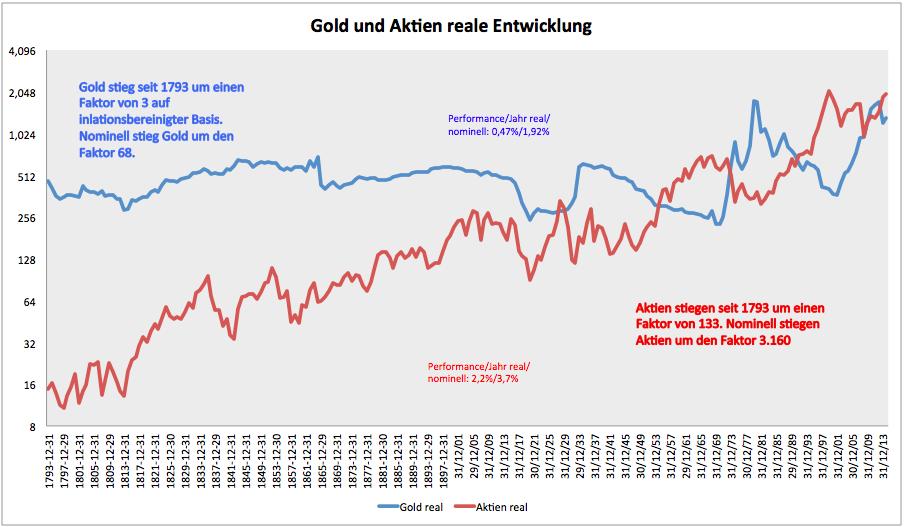 Der-Sinn-von-Gold-Kommentar-Clemens-Schmale-GodmodeTrader.de-6
