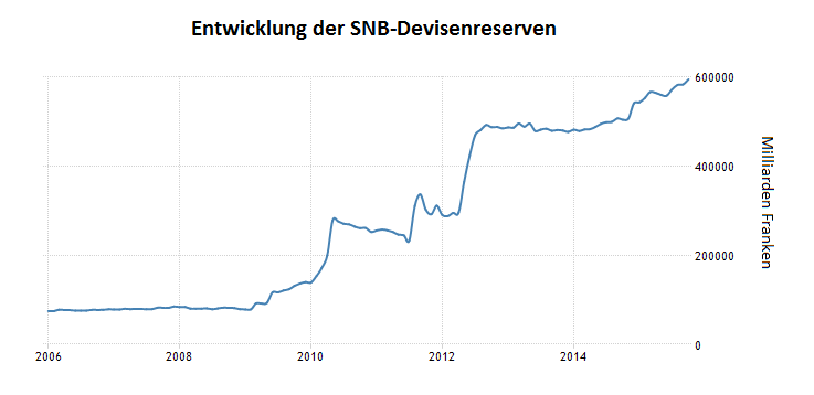 SNB-Zocken-mit-dem-Volksvermögen-Oliver-Baron-GodmodeTrader.de-1