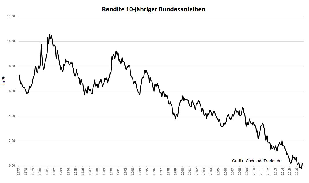 Zinsen-Trendwende-nach-35-Jahren-Oliver-Baron-GodmodeTrader.de-1