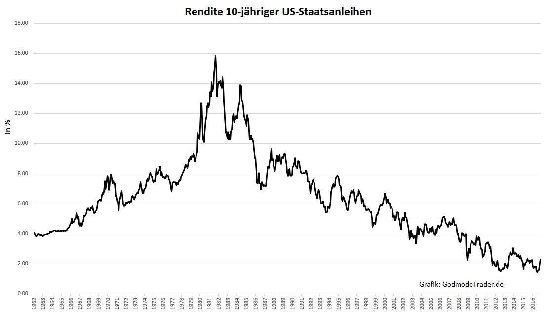 Zinsen-Trendwende-nach-35-Jahren-Oliver-Baron-GodmodeTrader.de-2
