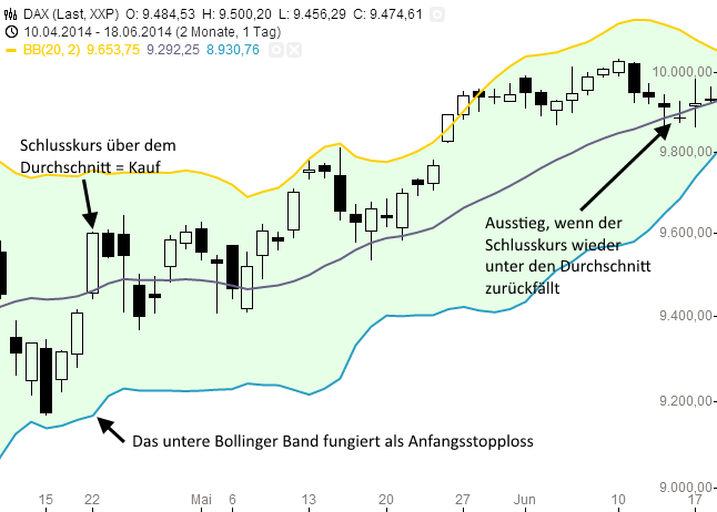 Bollinger-Bänder-in-der-Tradingpraxis-Rene-Berteit-GodmodeTrader.de-1