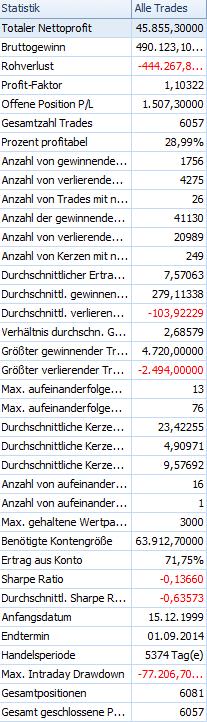 Bollinger-Bänder-in-der-Tradingpraxis-Rene-Berteit-GodmodeTrader.de-3