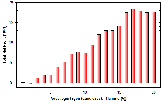 Candlesticks-Das-ist-ja-der-Hammer-Rene-Berteit-GodmodeTrader.de-2