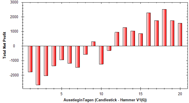 Candlesticks-Das-ist-ja-der-Hammer-Rene-Berteit-GodmodeTrader.de-5