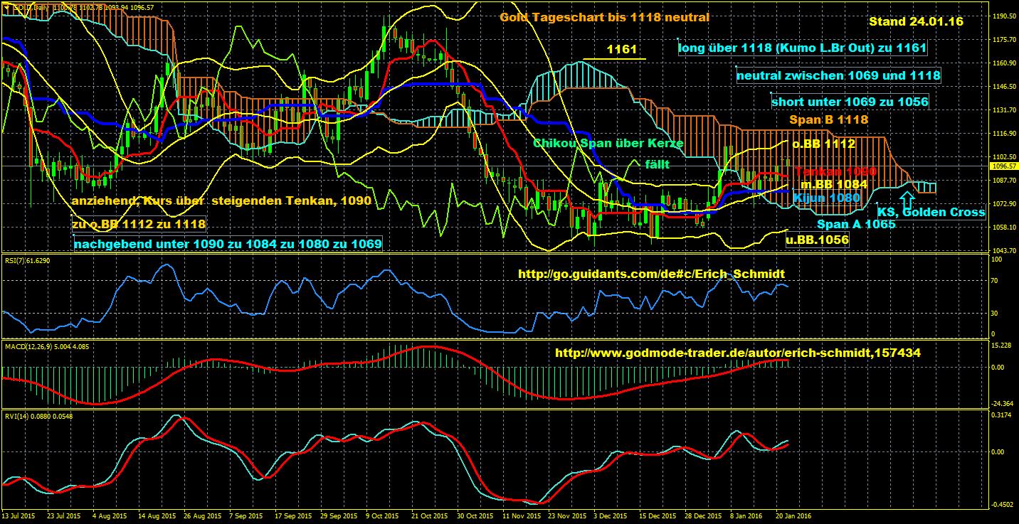 Eisbär-Ichimoku-Trading-Charts-erkannten-exakt-den-unteren-Wendepunkt-im-Dax-nach-dem-Rückgang-auf-das-Jahrestief-Chartanalyse-Erich-Schmidt-GodmodeTrader.de-4