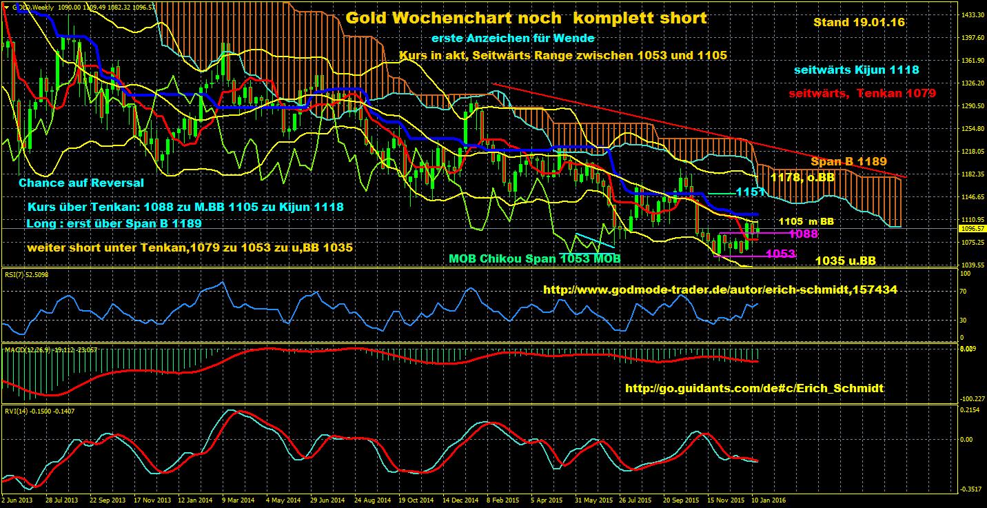 Eisbär-Ichimoku-Trading-Charts-erkannten-exakt-den-unteren-Wendepunkt-im-Dax-nach-dem-Rückgang-auf-das-Jahrestief-Chartanalyse-Erich-Schmidt-GodmodeTrader.de-5