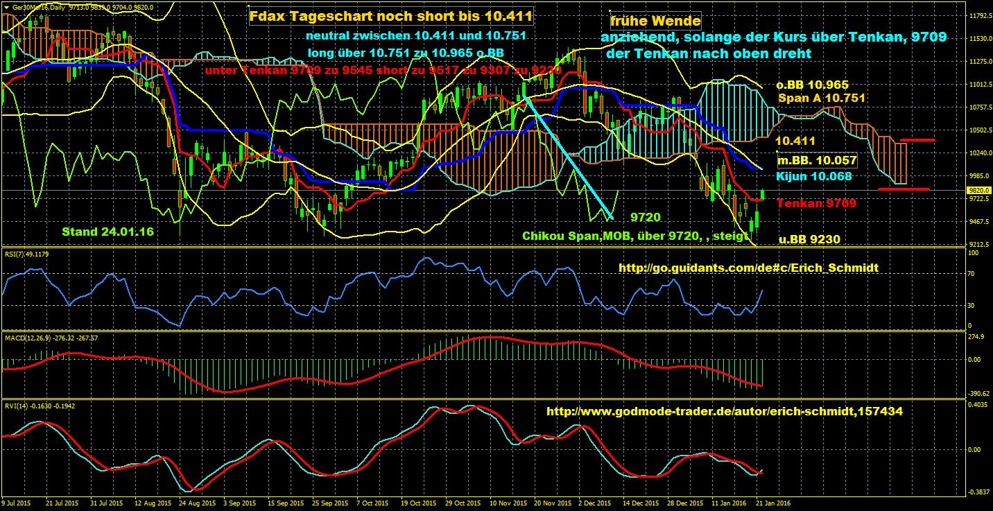 Eisbär-Ichimoku-Trading-Charts-erkannten-exakt-den-unteren-Wendepunkt-im-Dax-nach-dem-Rückgang-auf-das-Jahrestief-Chartanalyse-Erich-Schmidt-GodmodeTrader.de-1