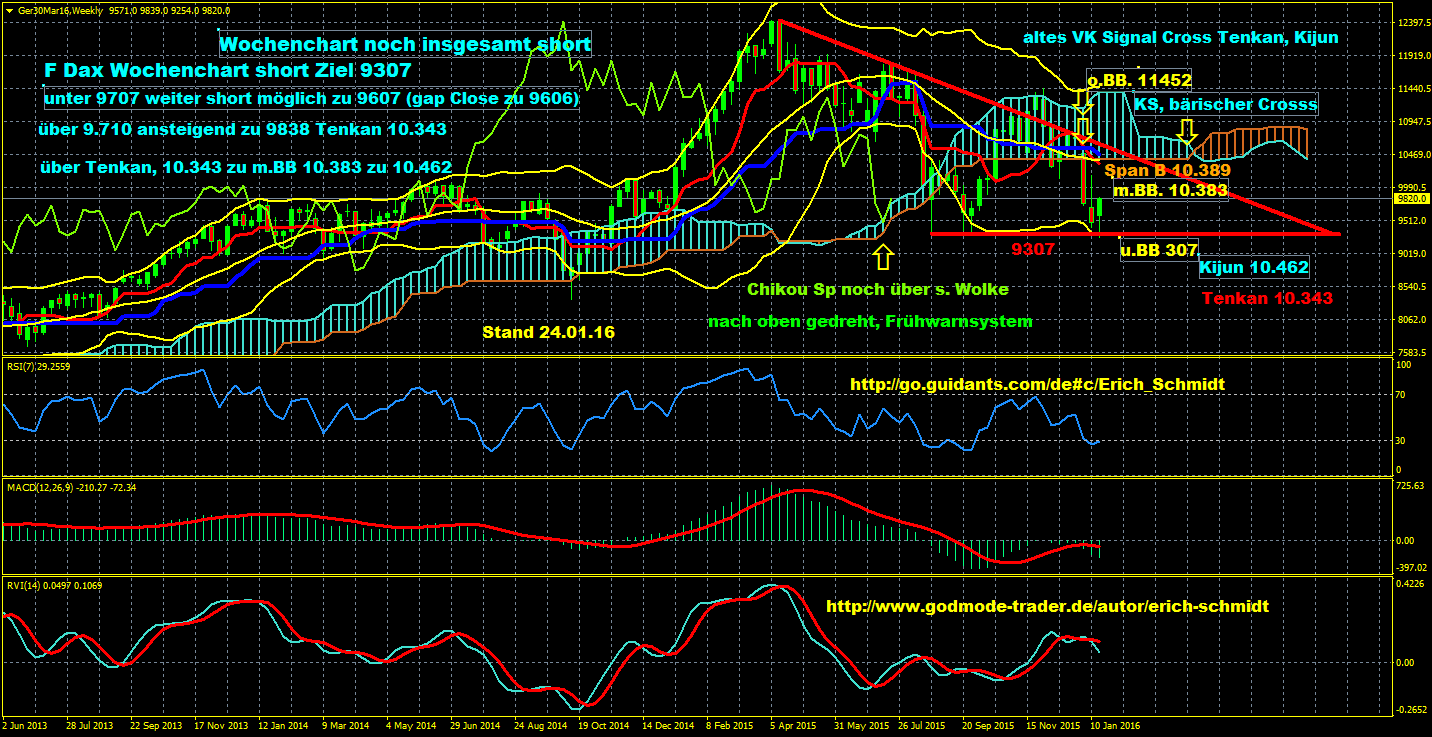 Eisbär-Ichimoku-Trading-Charts-erkannten-exakt-den-unteren-Wendepunkt-im-Dax-nach-dem-Rückgang-auf-das-Jahrestief-Chartanalyse-Erich-Schmidt-GodmodeTrader.de-2