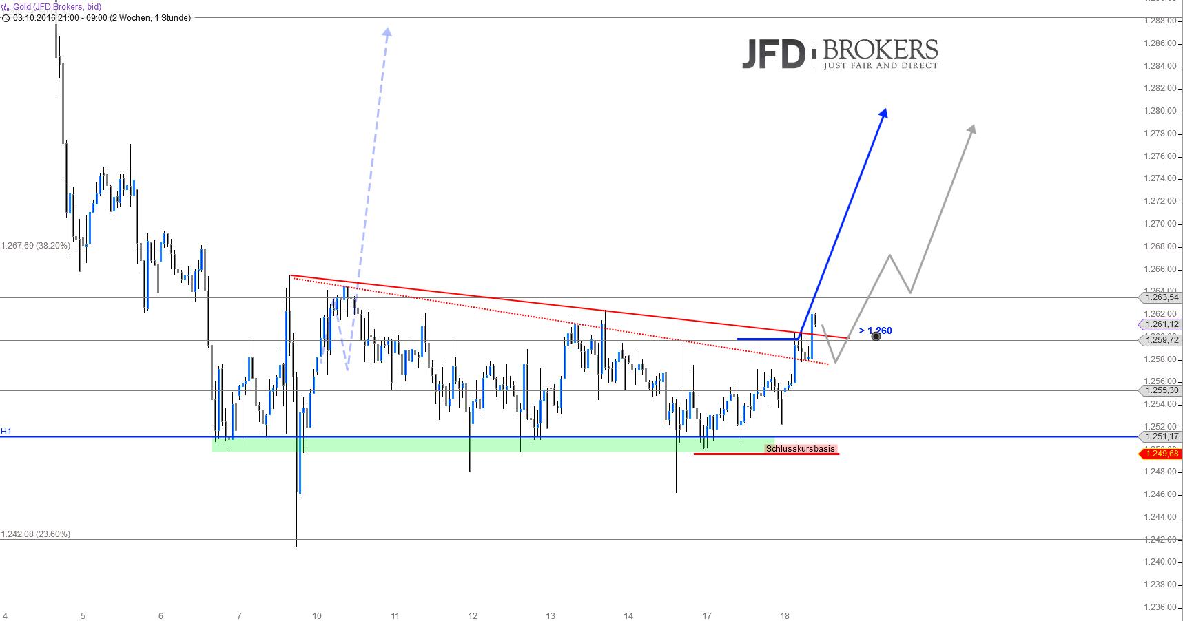 Gold-Silber-Ende-der-Konsolidierungsphase-Kommentar-JFD-Brokers-GodmodeTrader.de-2