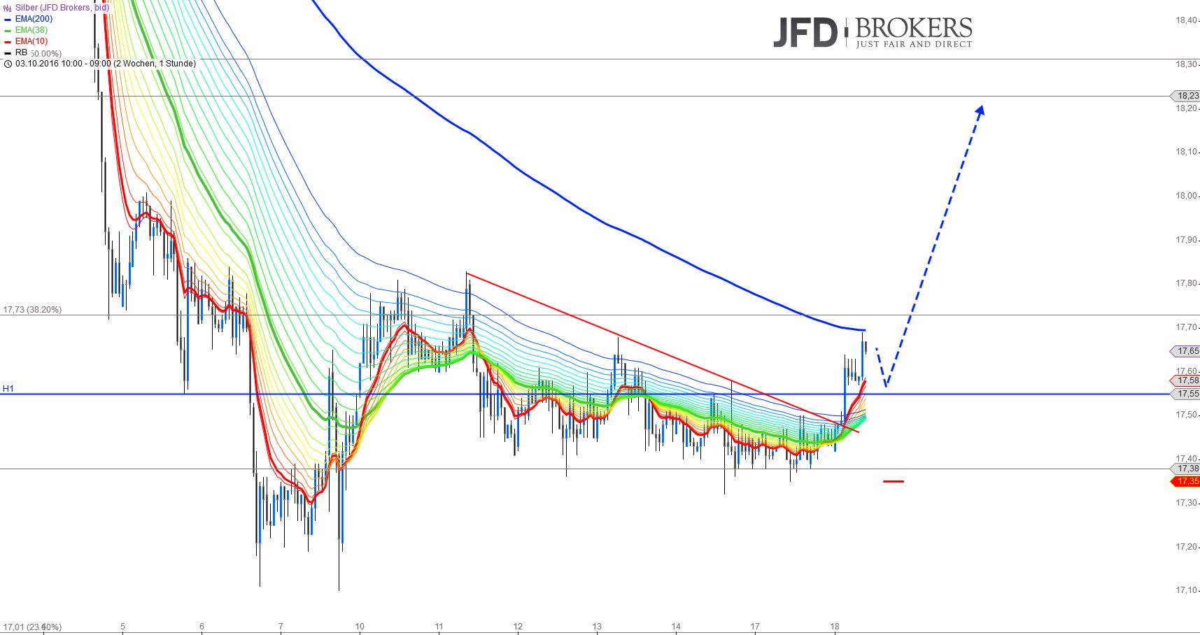 Gold-Silber-Ende-der-Konsolidierungsphase-Kommentar-JFD-Brokers-GodmodeTrader.de-4
