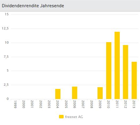 Deutsche-Dividenden-Stars-Freenet-Chartanalyse-Bastian-Galuschka-GodmodeTrader.de-2