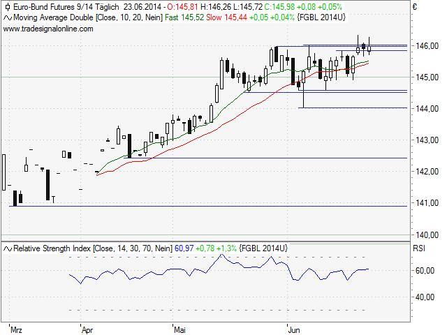 FDAX-und-Bund-Future-Handelstagebuch-vom-24-Juni-2014-Kommentar-Uwe-Wagner-GodmodeTrader.de-3