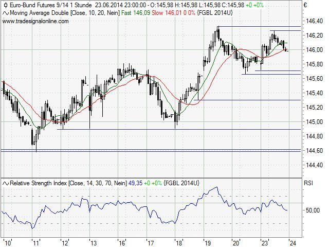 FDAX-und-Bund-Future-Handelstagebuch-vom-24-Juni-2014-Kommentar-Uwe-Wagner-GodmodeTrader.de-4