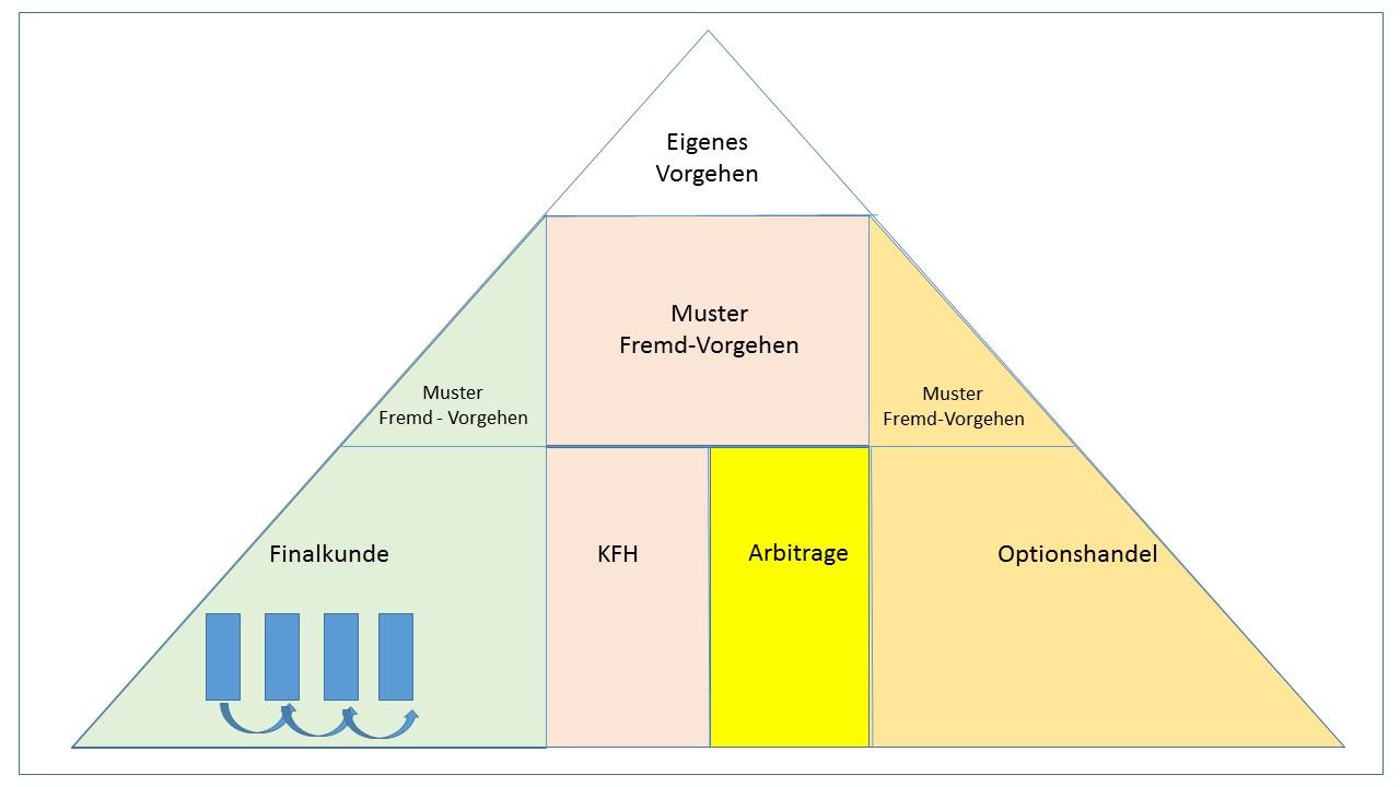 Chancenreiches-Handeln-in-einem-nicht-prognostizierbaren-Markt-Kommentar-Uwe-Wagner-GodmodeTrader.de-4
