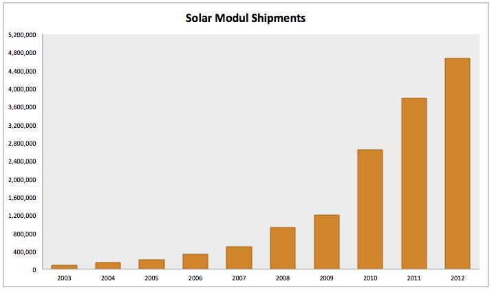 Solarenergie-Diese-Technologie-hält-keiner-mehr-auf-Kommentar-Clemens-Schmale-GodmodeTrader.de-2