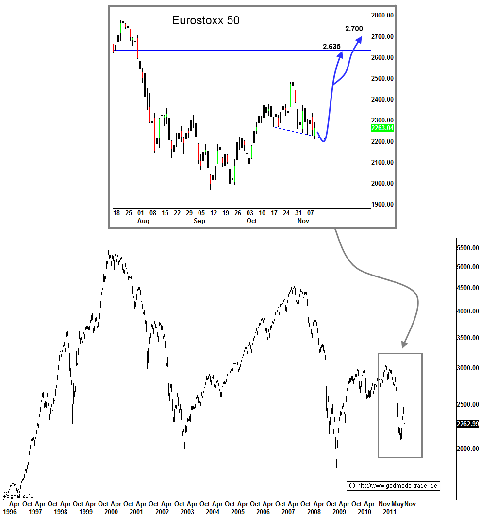 http://img.godmode-trader.de/charts/3/2011/11/ziob058.gif